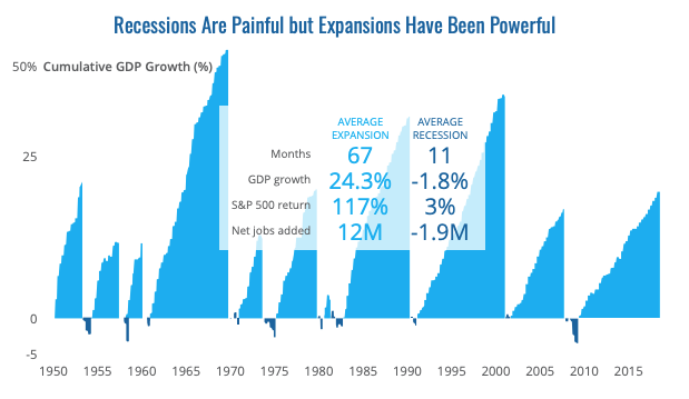 Recessions don't appear as bad when you compare them to the strength and length of historic expansions.