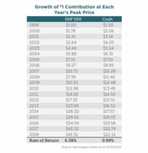 Growth of stock market versus cash chart from CLS Investments